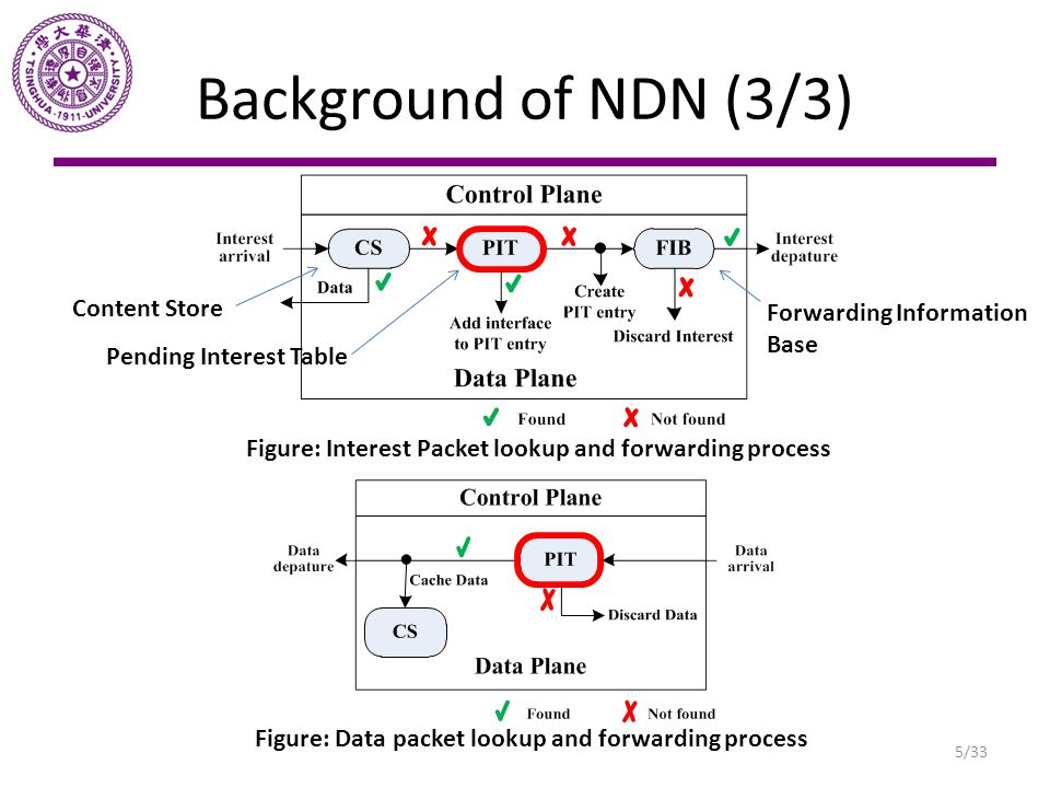 Pending Interest Table (1/3) A special table in NDN and no equivalent in IP.