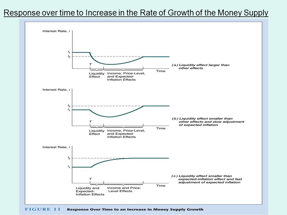 Response over time to Increase in the Rate of Growth of the Money Supply
