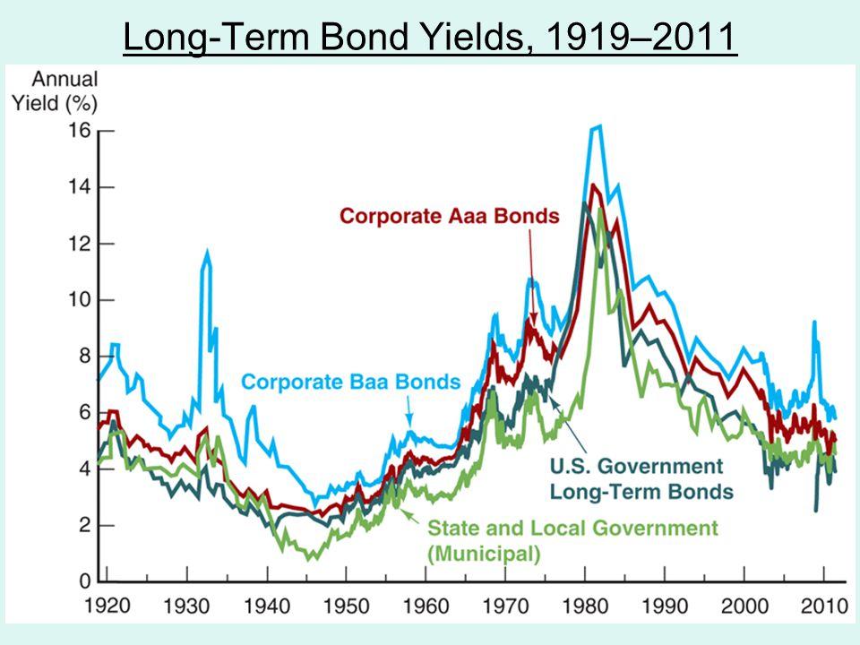 Long-Term Bond Yields, 1919–2011