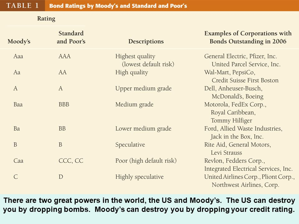 There are two great powers in the world, the US and Moody's.