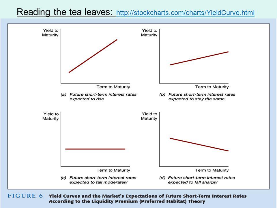 Reading the tea leaves: http://stockcharts.com/charts/YieldCurve.html http://stockcharts.com/charts/YieldCurve.html