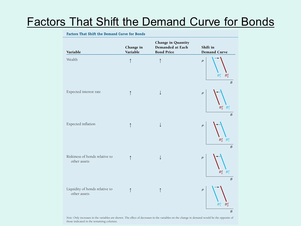 Factors That Shift the Demand Curve for Bonds