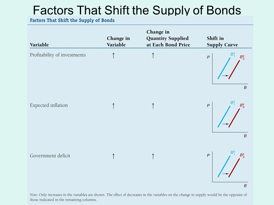 Factors That Shift the Supply of Bonds