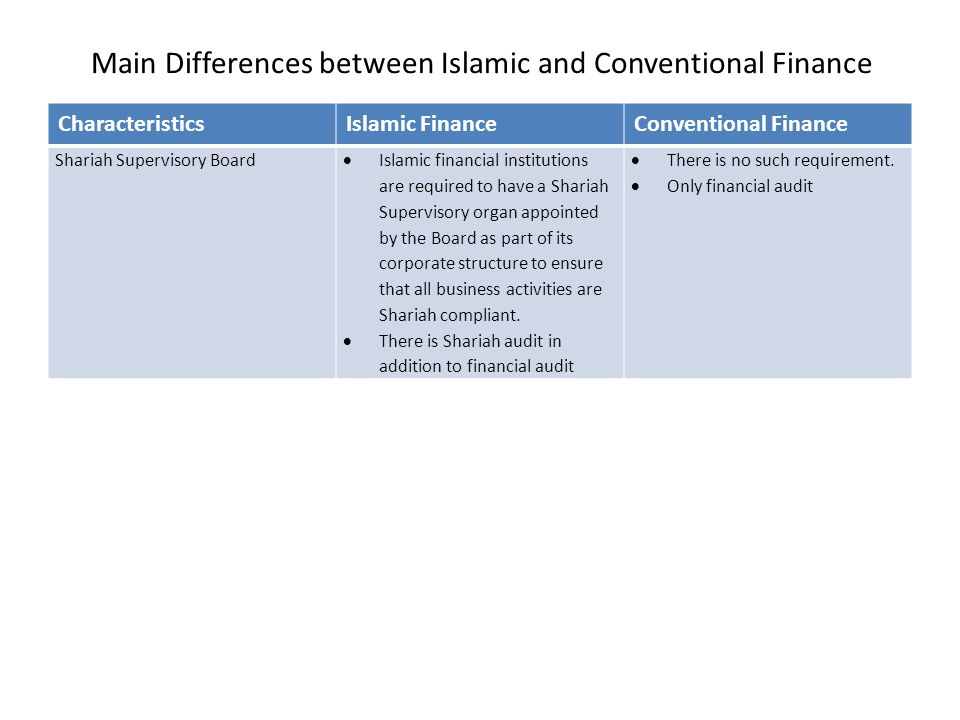 Conventional FinanceIslamic FinanceCharacteristics  There is no such requirement.  Only financial audit  Islamic financial institutions are require