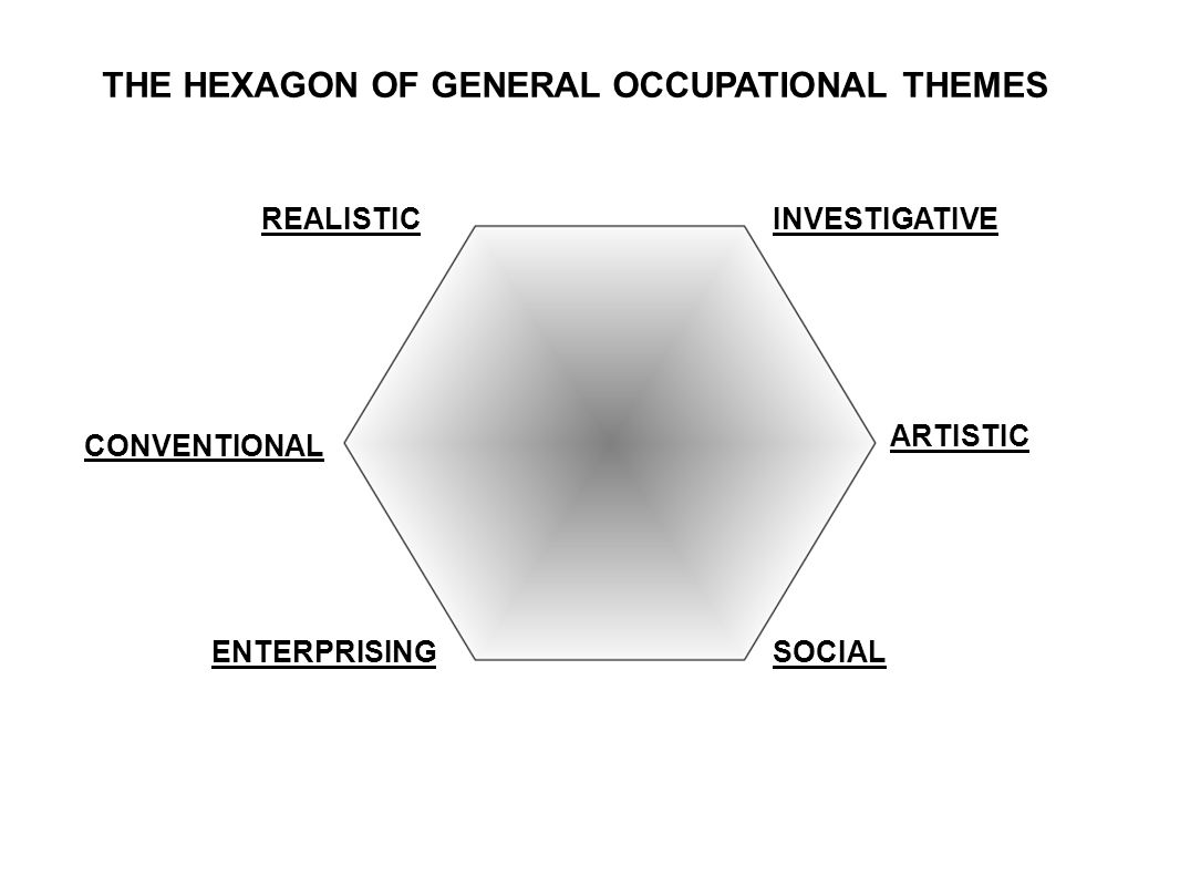 THE HEXAGON OF GENERAL OCCUPATIONAL THEMES REALISTICINVESTIGATIVE CONVENTIONAL ARTISTIC ENTERPRISINGSOCIAL