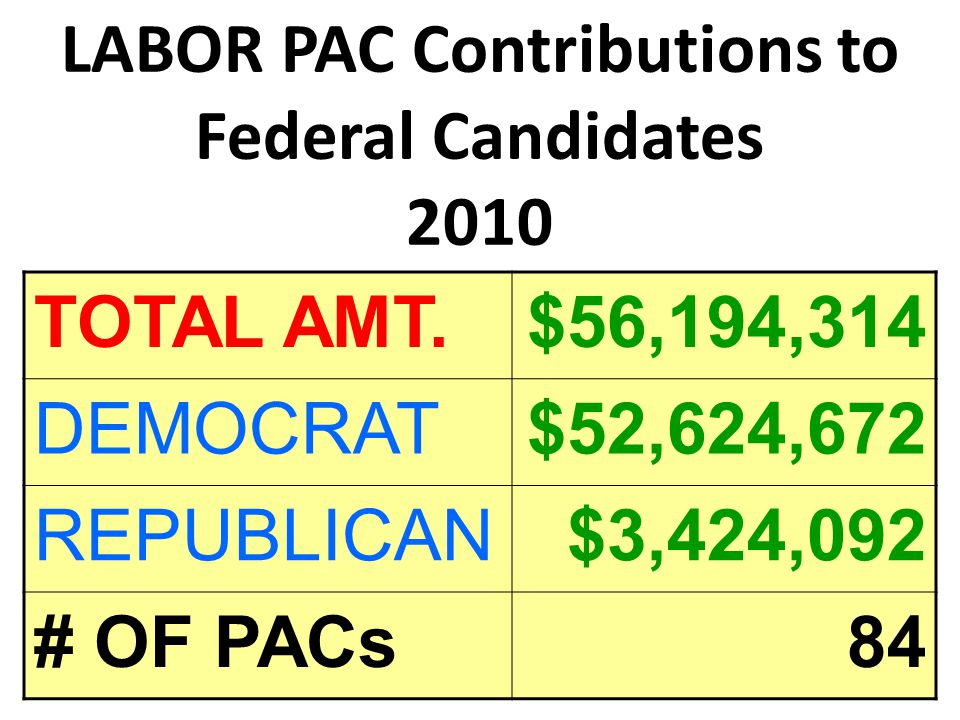 LABOR PAC Contributions to Federal Candidates 2010 TOTAL AMT.$56,194,314 DEMOCRAT$52,624,672 REPUBLICAN$3,424,092 # OF PACs84