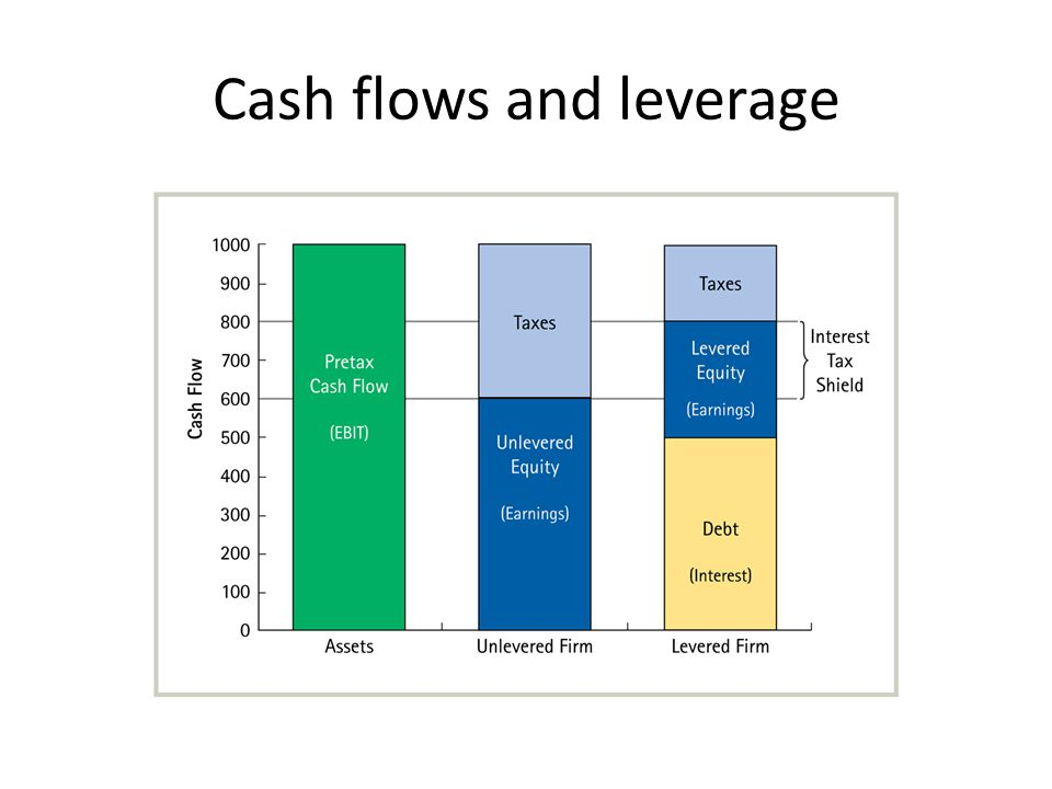 Cash flows and leverage