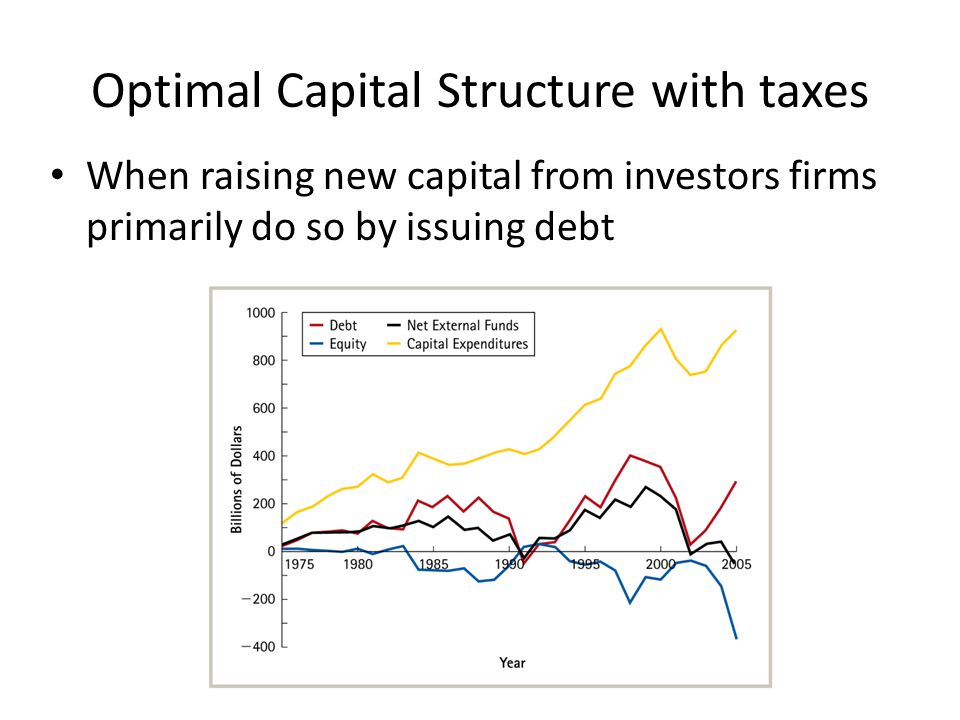Optimal Capital Structure with taxes When raising new capital from investors firms primarily do so by issuing debt