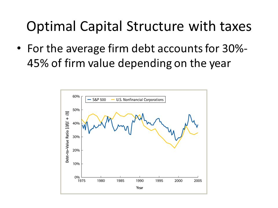 Optimal Capital Structure with taxes For the average firm debt accounts for 30%- 45% of firm value depending on the year
