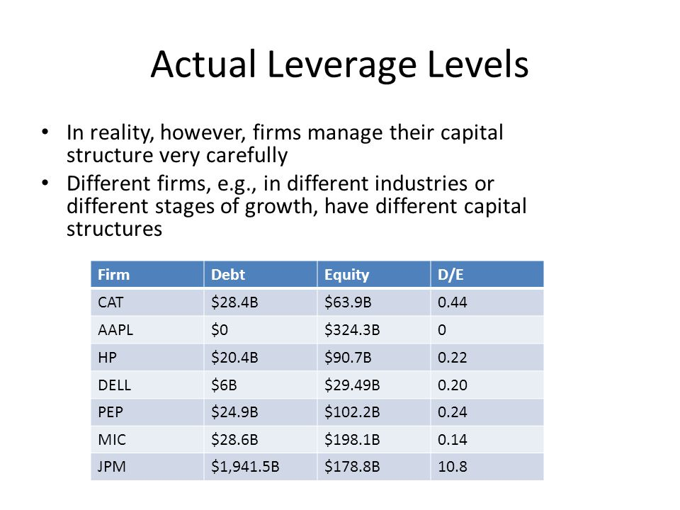 Actual Leverage Levels In reality, however, firms manage their capital structure very carefully Different firms, e.g., in different industries or diff