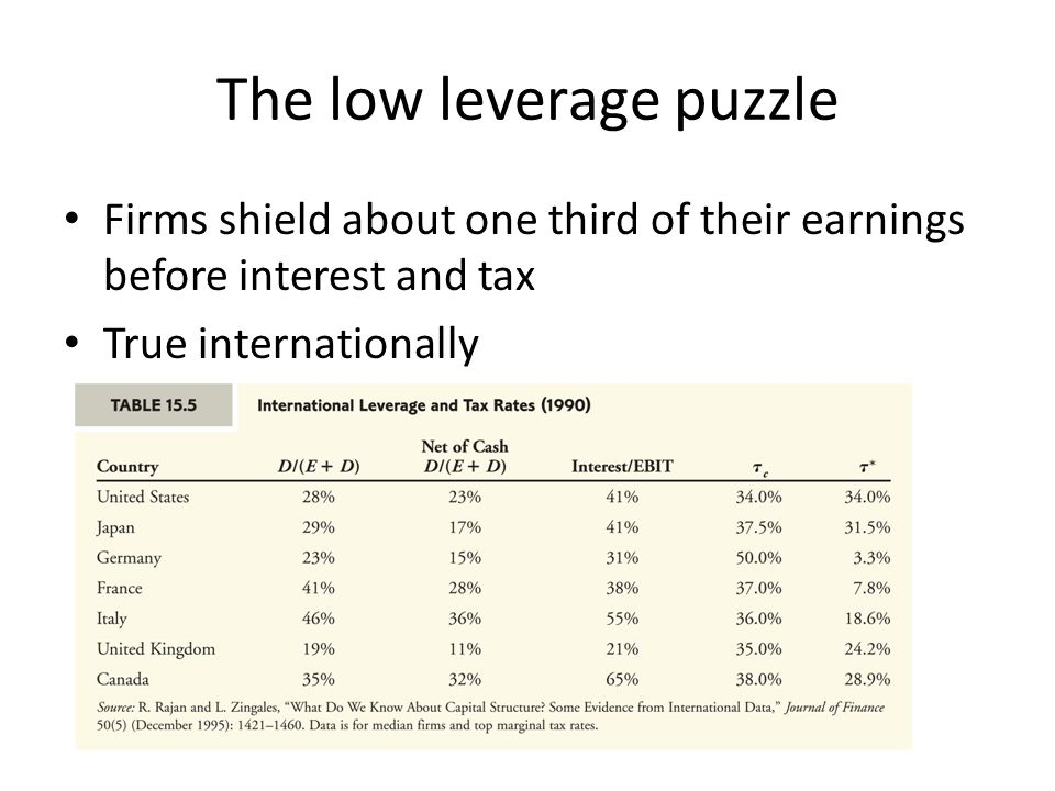 The low leverage puzzle Firms shield about one third of their earnings before interest and tax True internationally