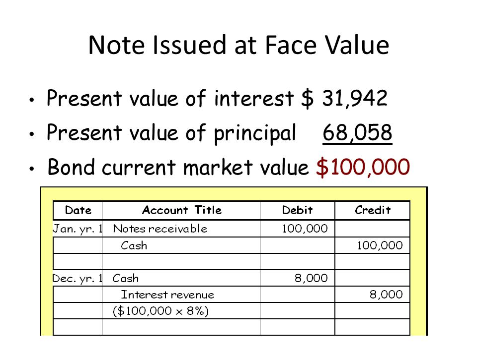 Note Issued at Face Value Present value of interest $ 31,942 Present value of principal 68,058 Bond current market value $100,000