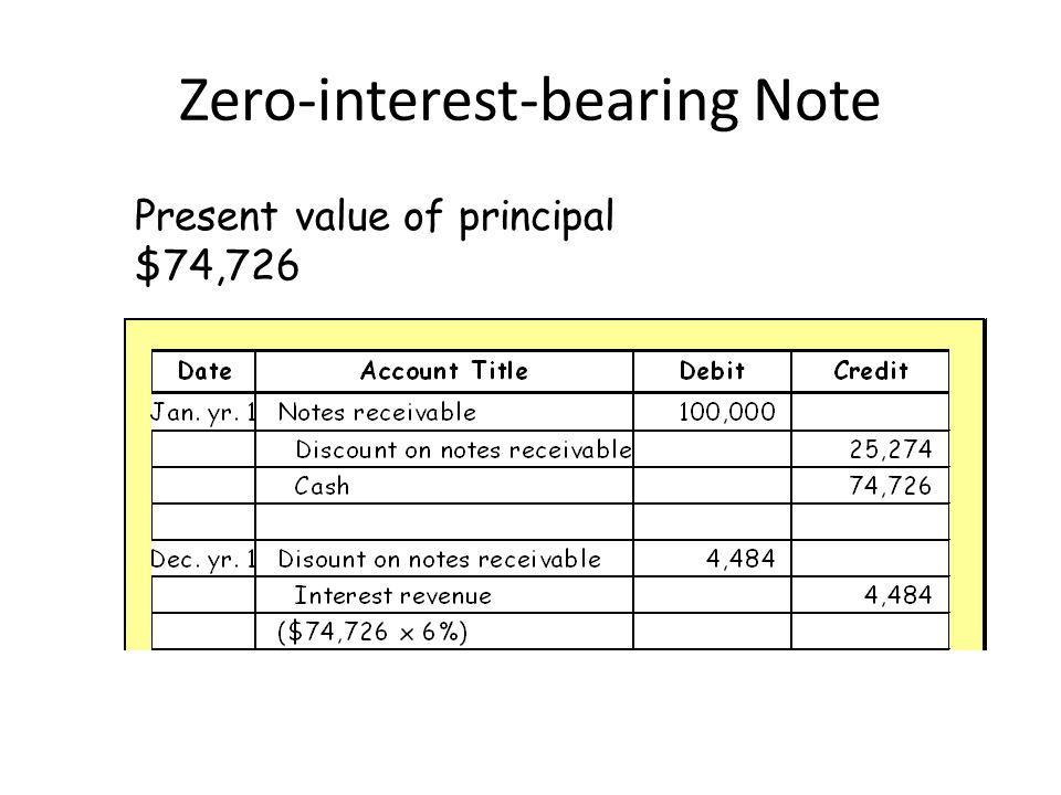 Zero-interest-bearing Note Present value of principal $74,726