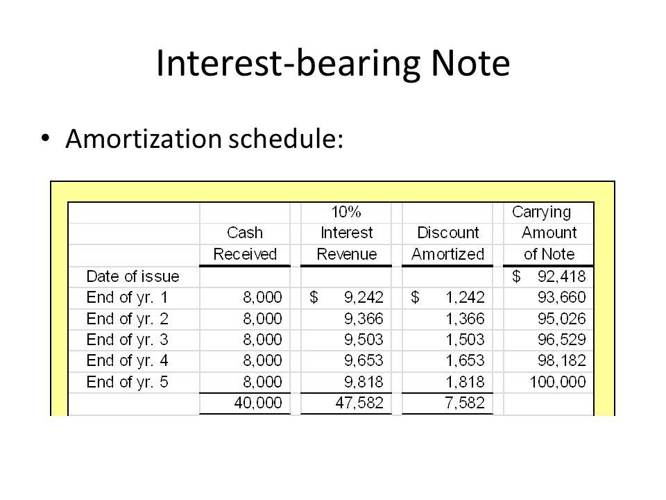 Interest-bearing Note Amortization schedule: