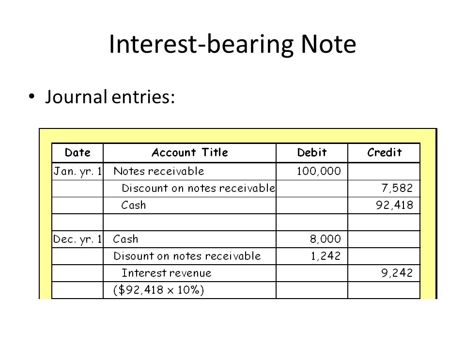 Interest-bearing Note Journal entries: