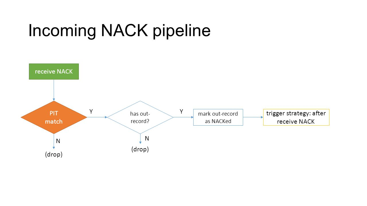 Incoming NACK pipeline PIT match receive NACK trigger strategy: after receive NACK (drop) mark out-record as NACKed N has out- record.