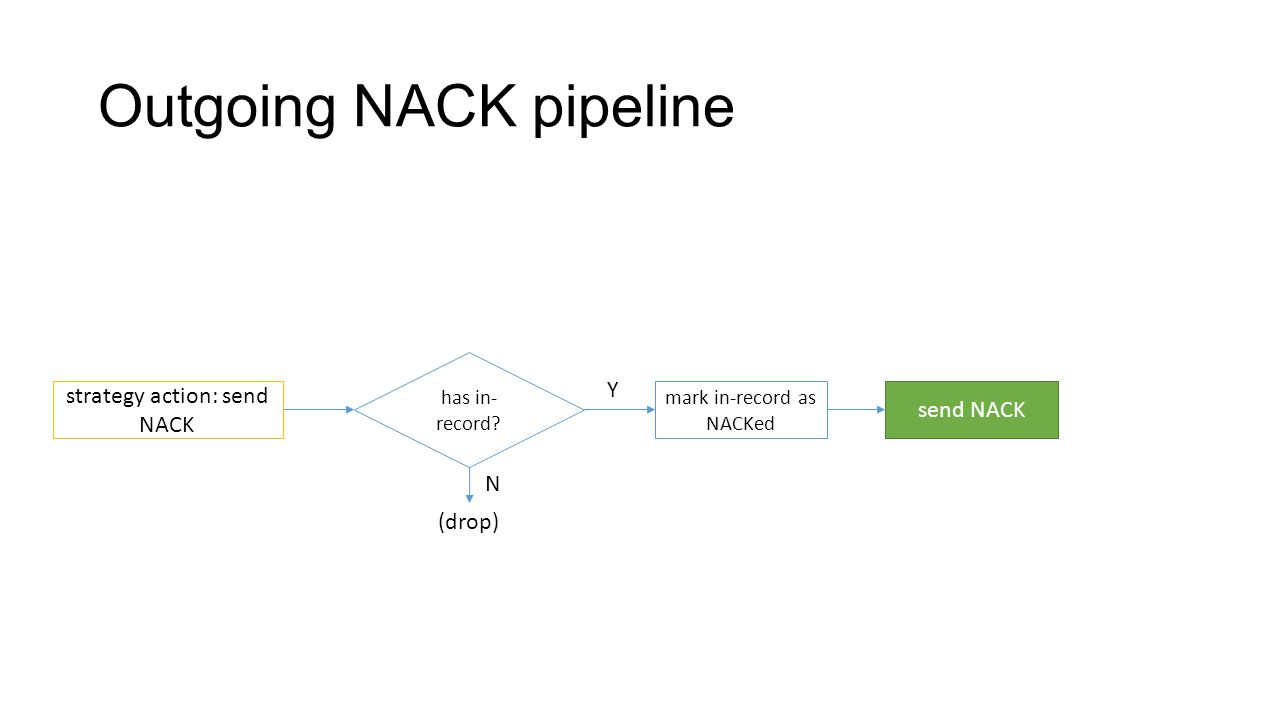 Outgoing NACK pipeline send NACK strategy action: send NACK mark in-record as NACKed has in- record.