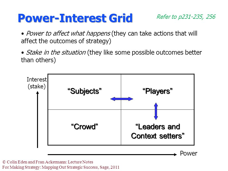 "© Colin Eden and Fran Ackermann: Lecture Notes For Making Strategy: Mapping Out Strategic Success, Sage, 2011 Power-Interest Grid ""Subjects""""Players"""