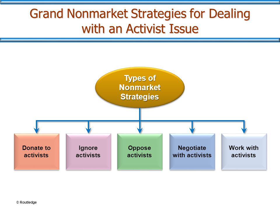 © Routledge Grand Nonmarket Strategies for Dealing with an Activist Issue