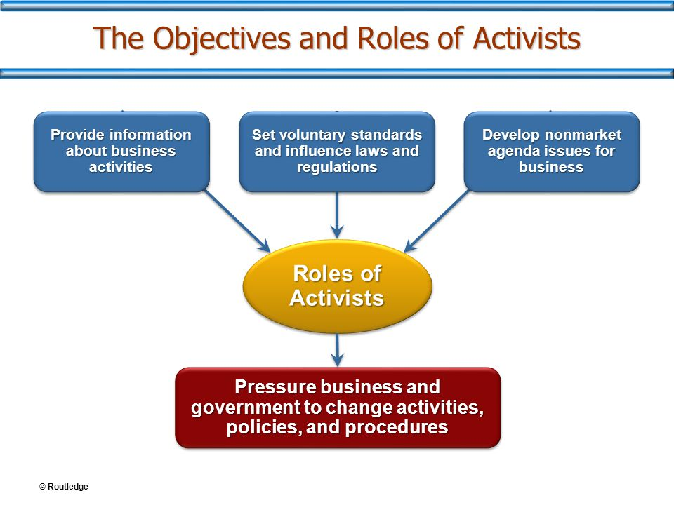 The Objectives and Roles of Activists Roles of Activists Provide information about business activities Develop nonmarket agenda issues for business Set voluntary standards and influence laws and regulations Pressure business and government to change activities, policies, and procedures
