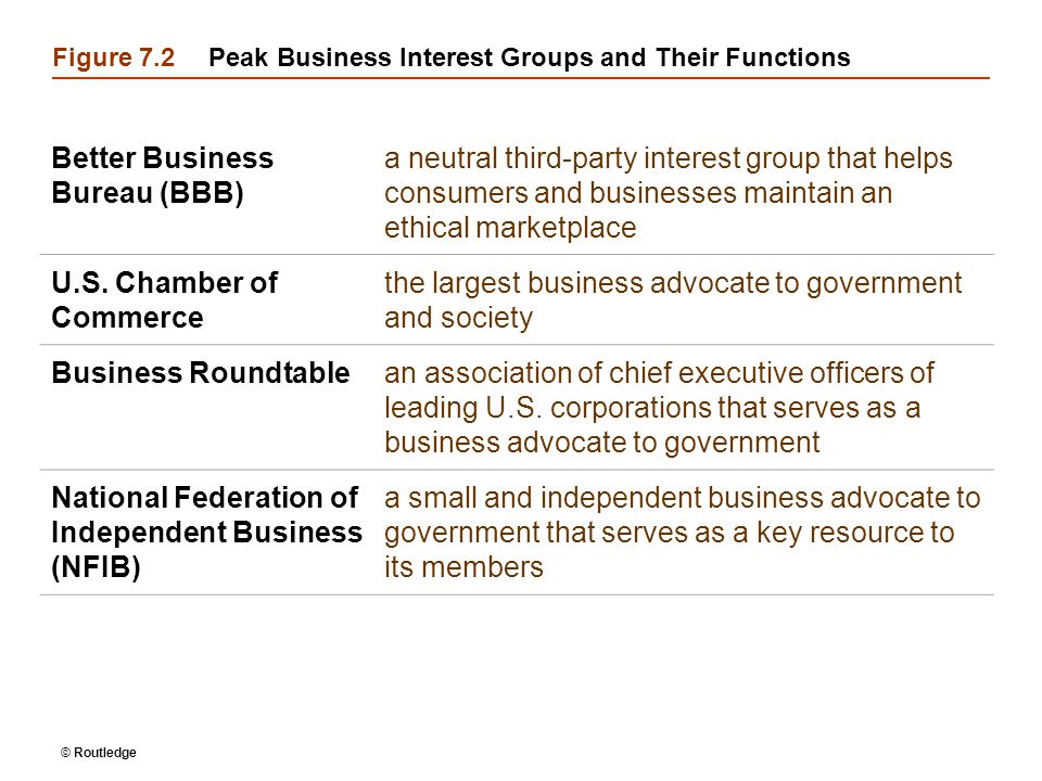 © Routledge Figure 7.2Peak Business Interest Groups and Their Functions Better Business Bureau (BBB) a neutral third-party interest group that helps consumers and businesses maintain an ethical marketplace U.S.