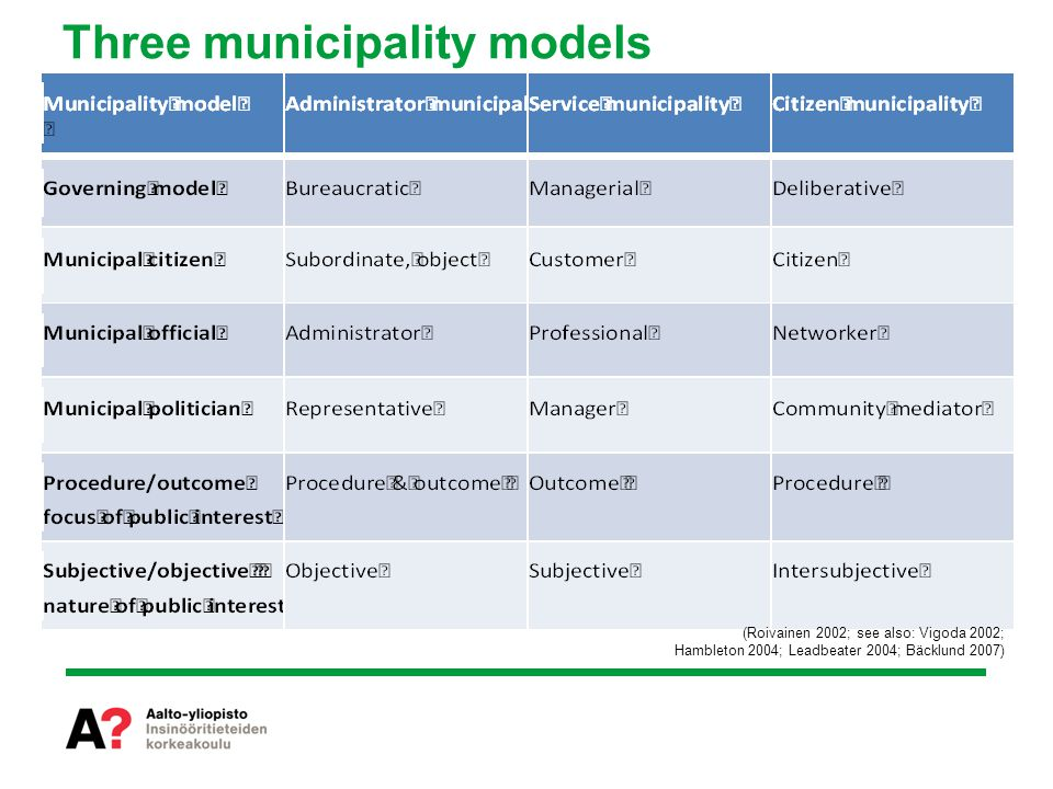 Three municipality models (Roivainen 2002; see also: Vigoda 2002; Hambleton 2004; Leadbeater 2004; Bäcklund 2007)