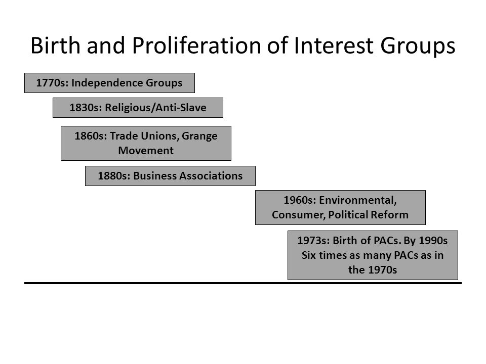 Birth and Proliferation of Interest Groups 1770s: Independence Groups 1830s: Religious/Anti-Slave 1860s: Trade Unions, Grange Movement 1880s: Business
