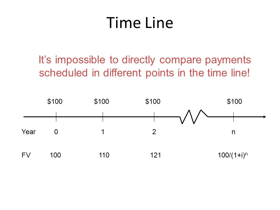 Time Line $100 Year01 FV100 2 $100 n 110121100/(1+i) n It's impossible to directly compare payments scheduled in different points in the time line!