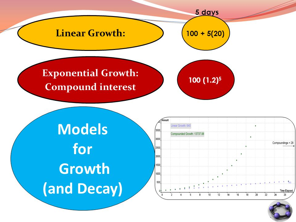 Models for Growth (and Decay) Exponential Growth: Compound interest Linear Growth: 12 5 days 100 + 5(20) 100 (1.2) 5