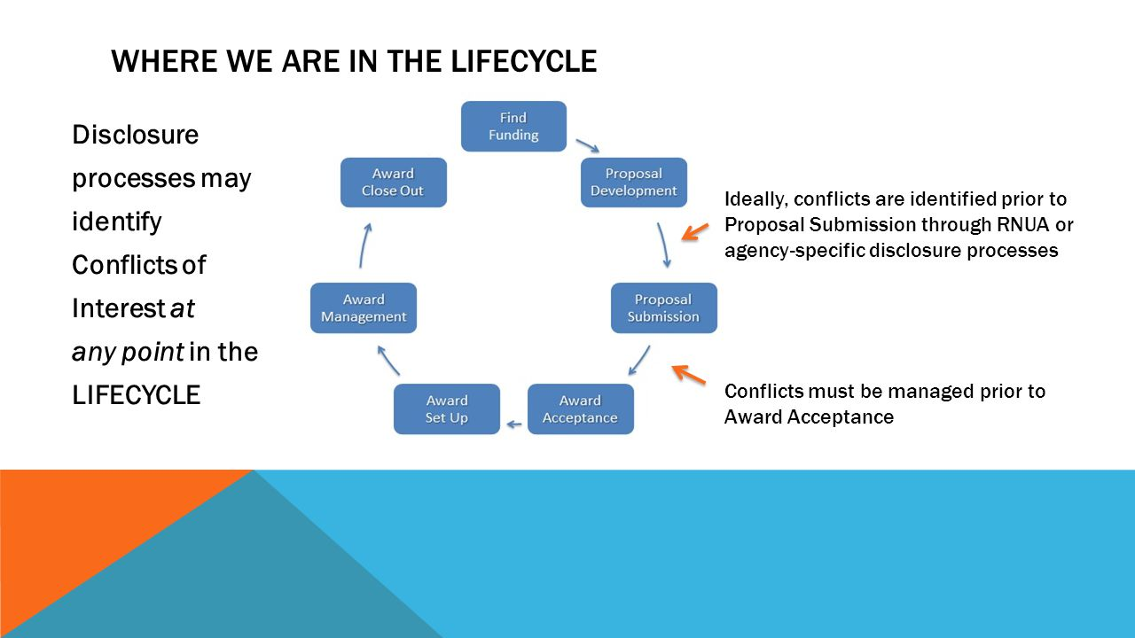 WHERE WE ARE IN THE LIFECYCLE Disclosure processes may identify Conflicts of Interest at any point in the LIFECYCLE Ideally, conflicts are identified prior to Proposal Submission through RNUA or agency-specific disclosure processes Conflicts must be managed prior to Award Acceptance