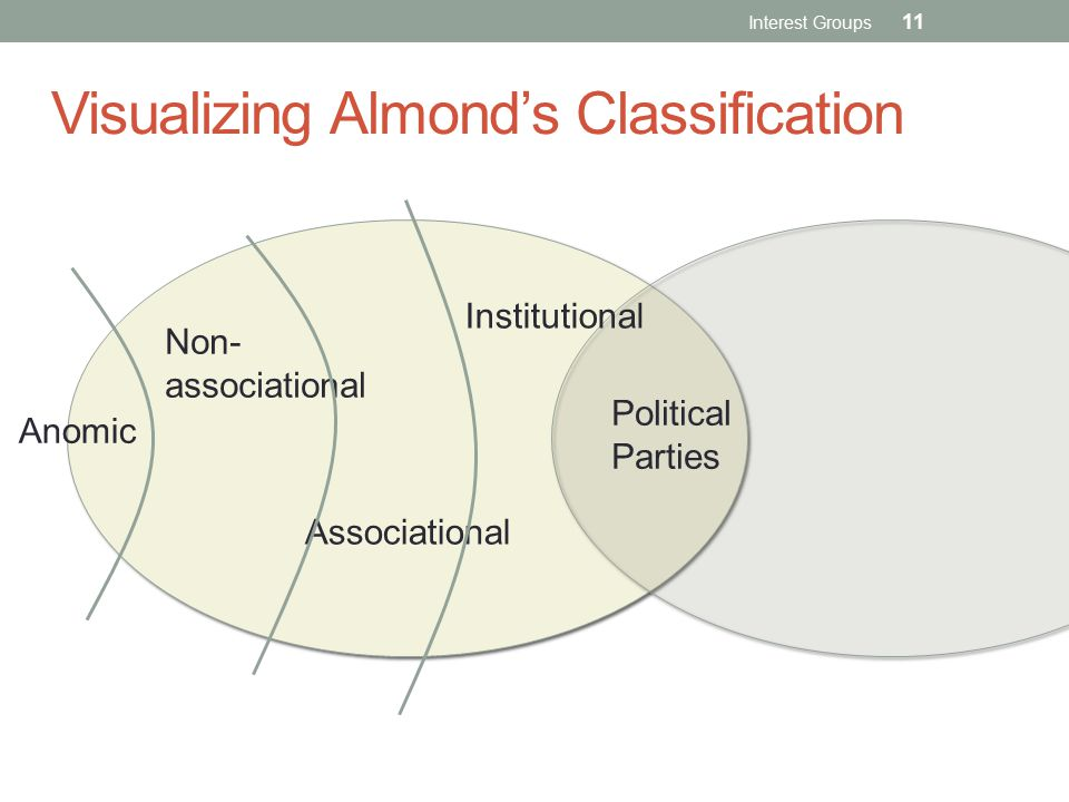 Visualizing Almond's Classification Political Parties Institutional Associational Non- associational Anomic Interest Groups 11