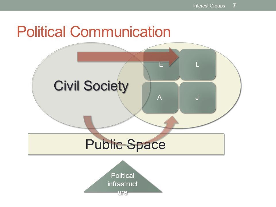 E E A A J J L L Civil Society Public Space Political infrastruct ure Political Communication Interest Groups 7