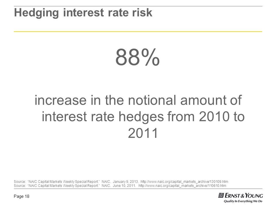 Page 18 Hedging interest rate risk 88% increase in the notional amount of interest rate hedges from 2010 to 2011 Source: NAIC Capital Markets Weekly Special Report. NAIC.