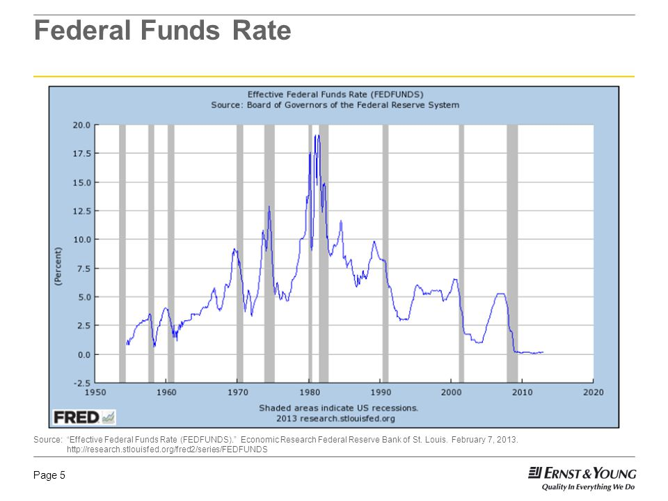 Page 5 Federal Funds Rate Source: Effective Federal Funds Rate (FEDFUNDS). Economic Research Federal Reserve Bank of St.