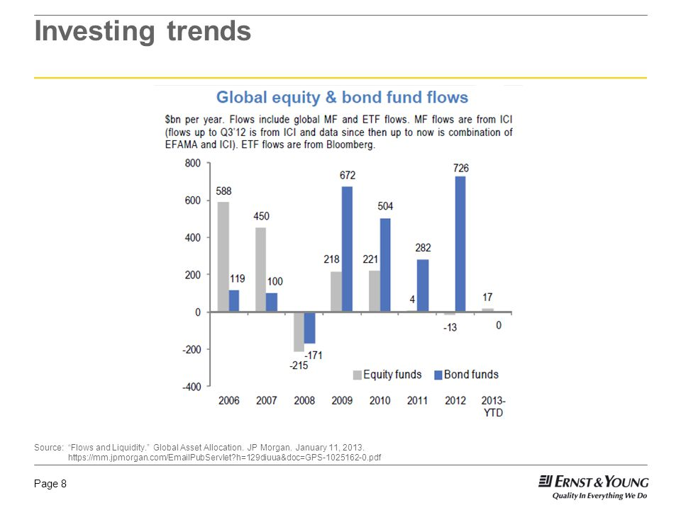 Page 8 Investing trends Source: Flows and Liquidity. Global Asset Allocation.