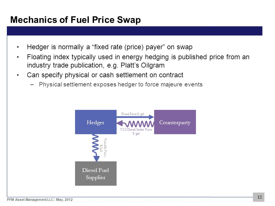 12 PFM Asset Management LLC: May, 2012 Mechanics of Fuel Price Swap Hedger is normally a fixed rate (price) payer on swap Floating index typically used in energy hedging is published price from an industry trade publication, e.g.