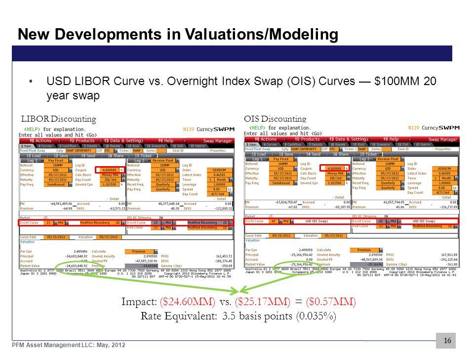 16 PFM Asset Management LLC: May, 2012 New Developments in Valuations/Modeling USD LIBOR Curve vs.