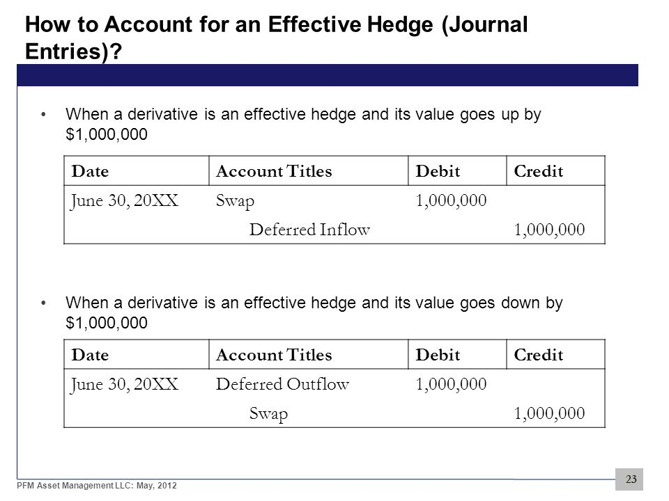 23 PFM Asset Management LLC: May, 2012 How to Account for an Effective Hedge (Journal Entries).