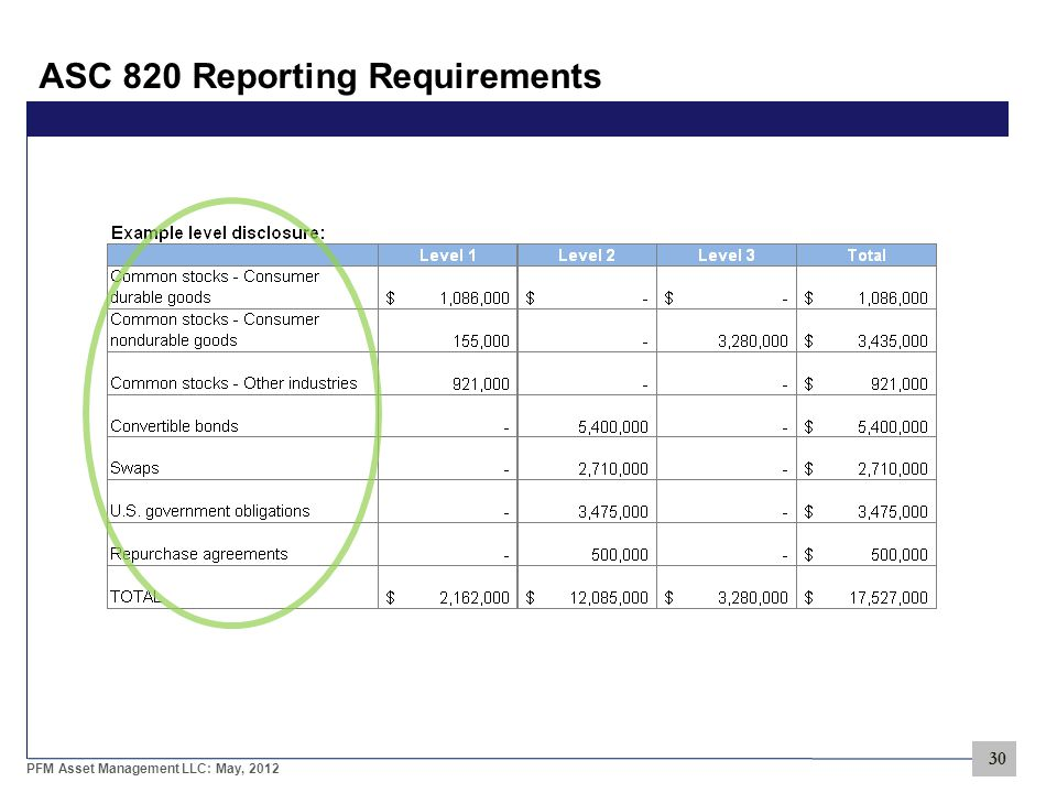 30 PFM Asset Management LLC: May, 2012 ASC 820 Reporting Requirements 30
