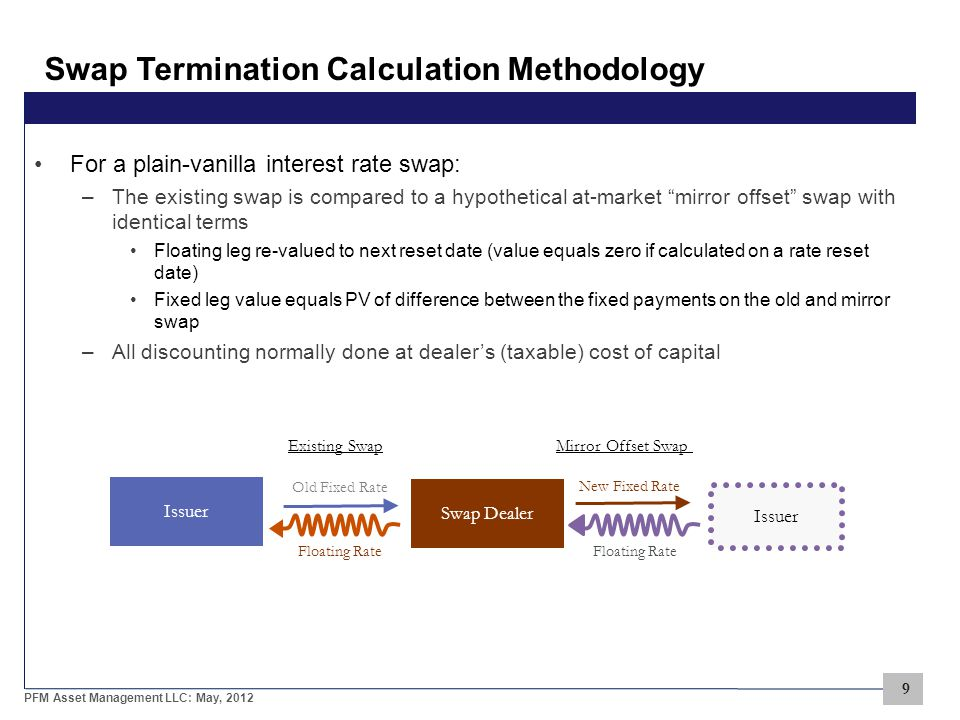 9 PFM Asset Management LLC: May, 2012 Swap Termination Calculation Methodology For a plain-vanilla interest rate swap: –The existing swap is compared to a hypothetical at-market mirror offset swap with identical terms Floating leg re-valued to next reset date (value equals zero if calculated on a rate reset date) Fixed leg value equals PV of difference between the fixed payments on the old and mirror swap –All discounting normally done at dealer's (taxable) cost of capital Issuer Swap Dealer Floating Rate Old Fixed Rate Floating Rate New Fixed Rate Existing Swap Mirror Offset Swap Issuer