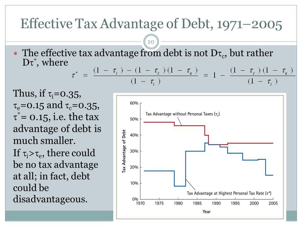 10 The effective tax advantage from debt is not D  c, but rather D  *, where Thus, if  i =0.35,  e =0.15 and  c =0.35,  * = 0.15, i.e. the tax a