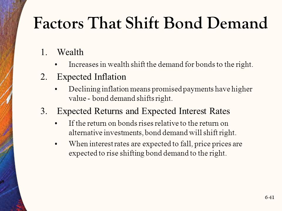 6-41 Factors That Shift Bond Demand 1.Wealth Increases in wealth shift the demand for bonds to the right. 2.Expected Inflation Declining inflation mea