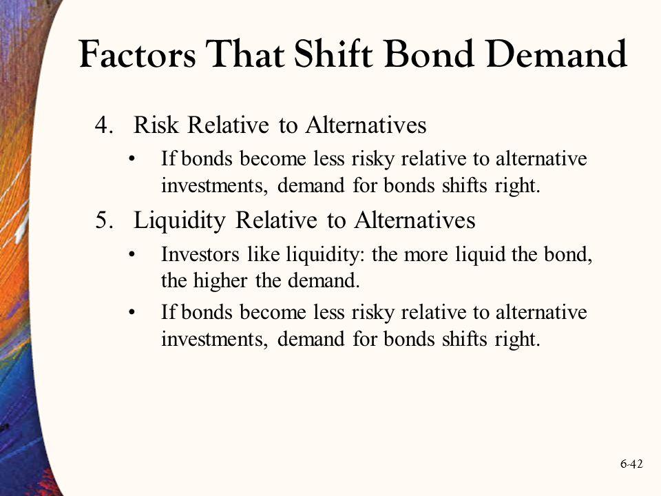 6-42 Factors That Shift Bond Demand 4.Risk Relative to Alternatives If bonds become less risky relative to alternative investments, demand for bonds s