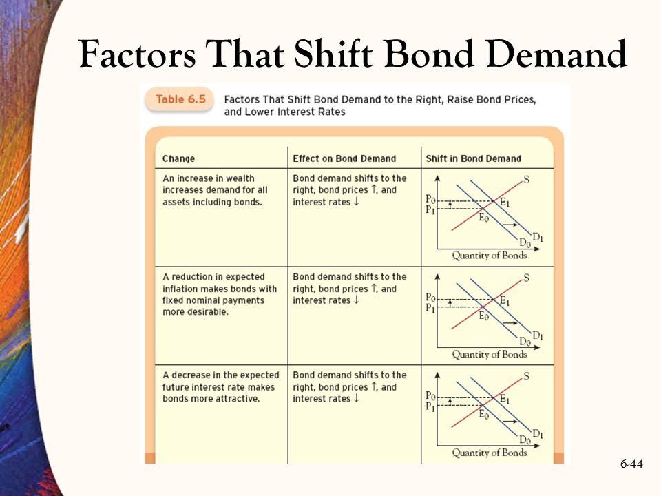6-44 Factors That Shift Bond Demand