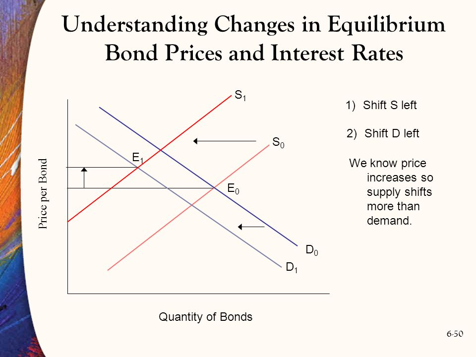 6-50 We know price increases so supply shifts more than demand. S0S0 Price per Bond Quantity of Bonds D0D0 E0E0 Understanding Changes in Equilibrium B