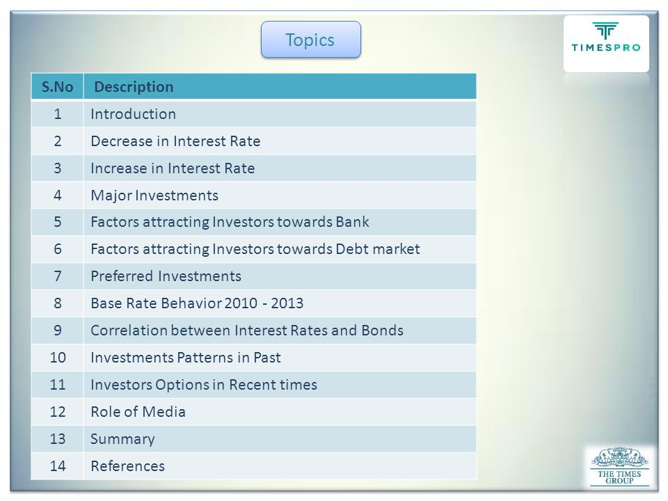 Introduction Investment Need For Investment Major Factor Income Expenses Savings OR Invest