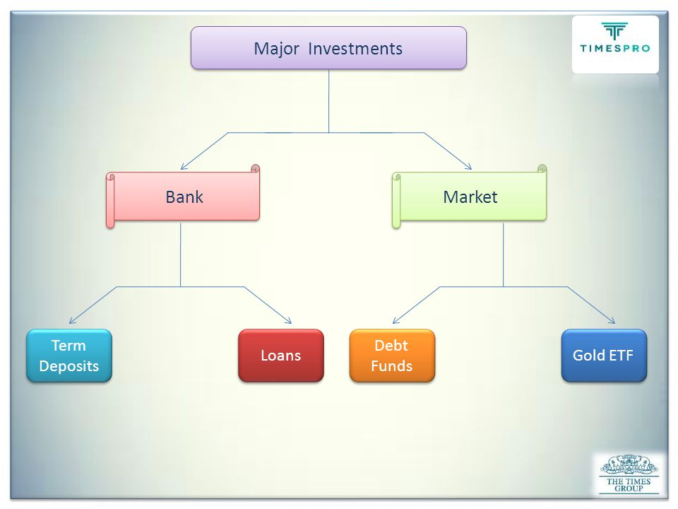 Factors attracting Investors Towards Bank Products Reputation of Bank Trustable -Track Record Reputation of Bank Trustable -Track Record Low Loan Interest Rate High Interest Rate - TD Cross Selling