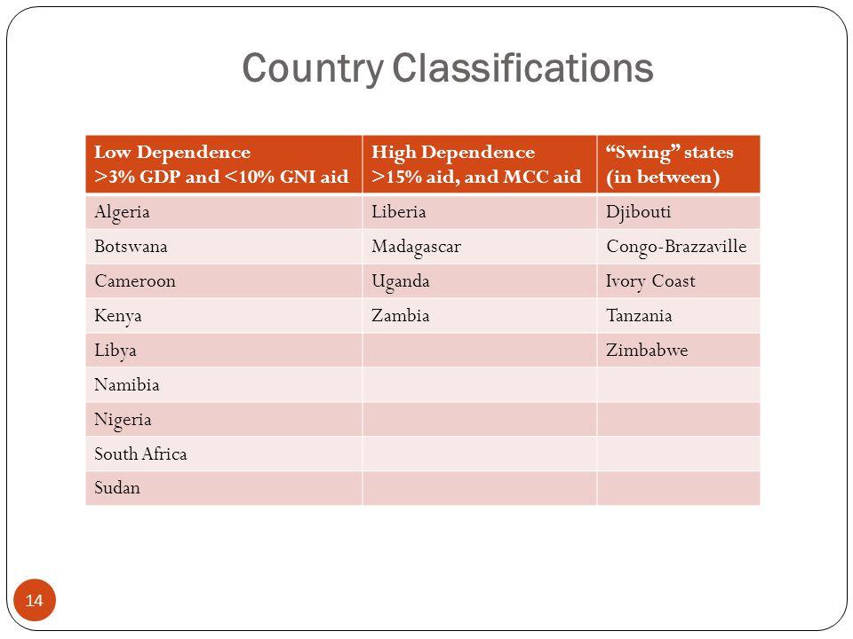 Country Classifications 14 Low Dependence >3% GDP and <10% GNI aid High Dependence >15% aid, and MCC aid Swing states (in between) AlgeriaLiberiaDjibouti BotswanaMadagascarCongo-Brazzaville CameroonUgandaIvory Coast KenyaZambiaTanzania LibyaZimbabwe Namibia Nigeria South Africa Sudan