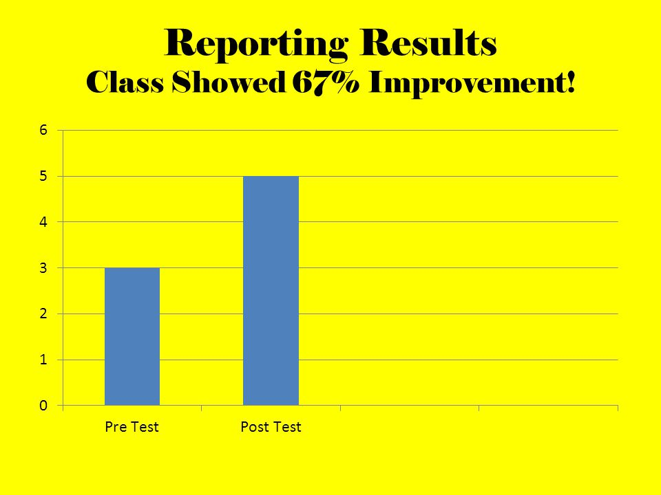 Reporting Results Class Showed 67% Improvement!