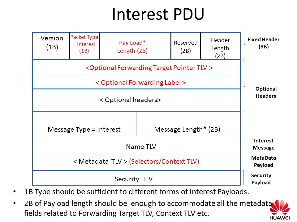 Interest PDU 1B Type should be sufficient to different forms of Interest Payloads. 2B of Payload length should be enough to accommodate all the metada